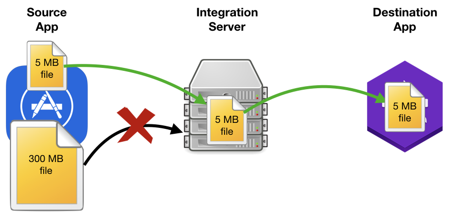 Traditional File Transfer Mechanism