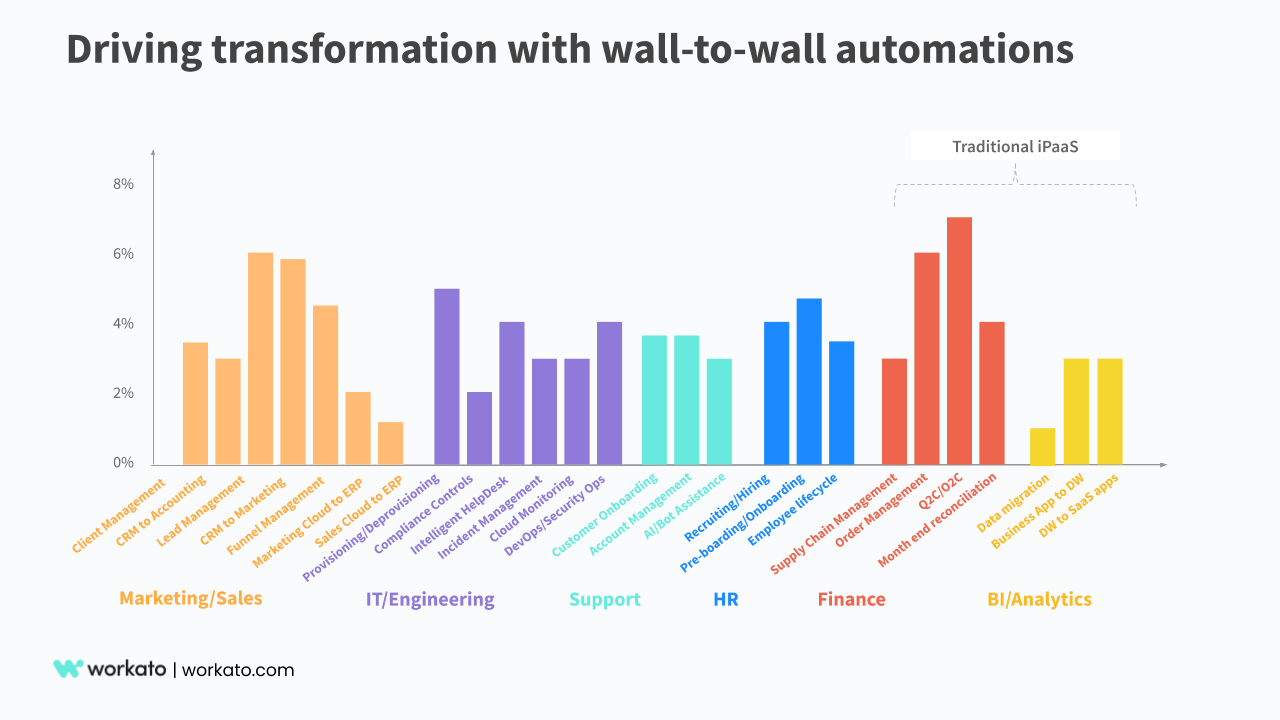 Wall-to-wall automations powered by Workato