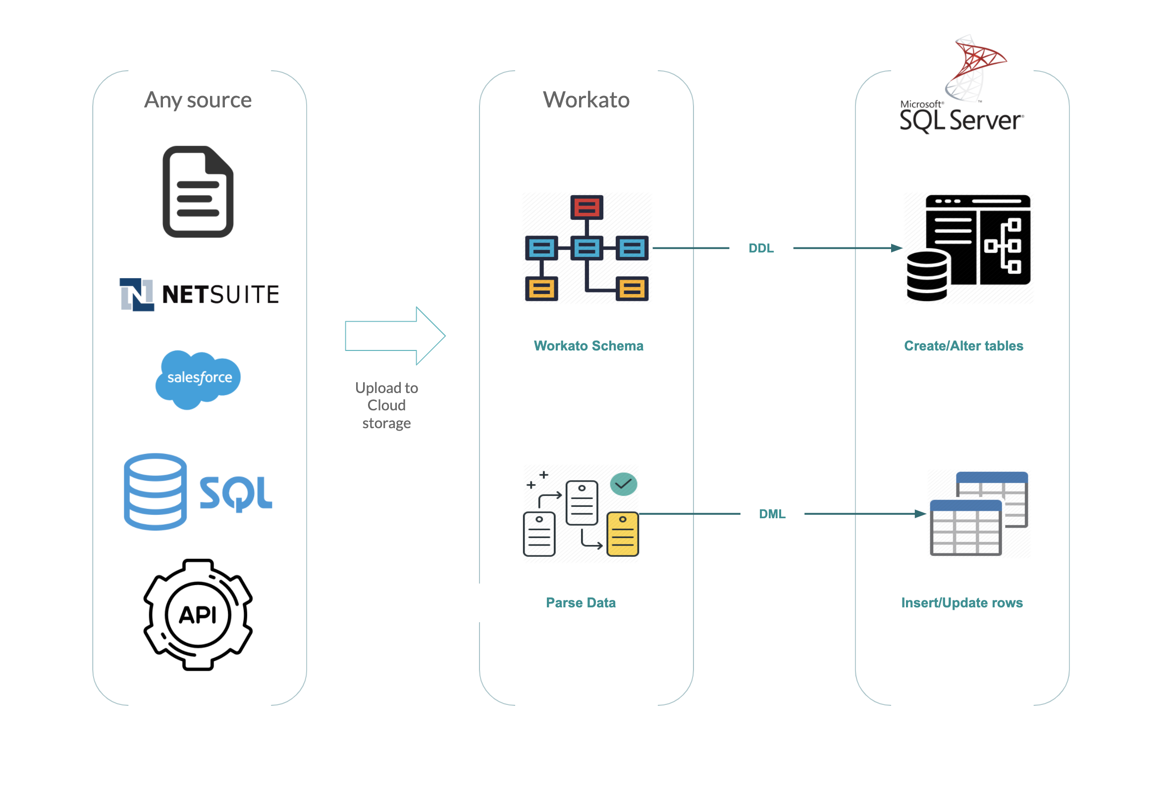 SQL Server Replication Diagram