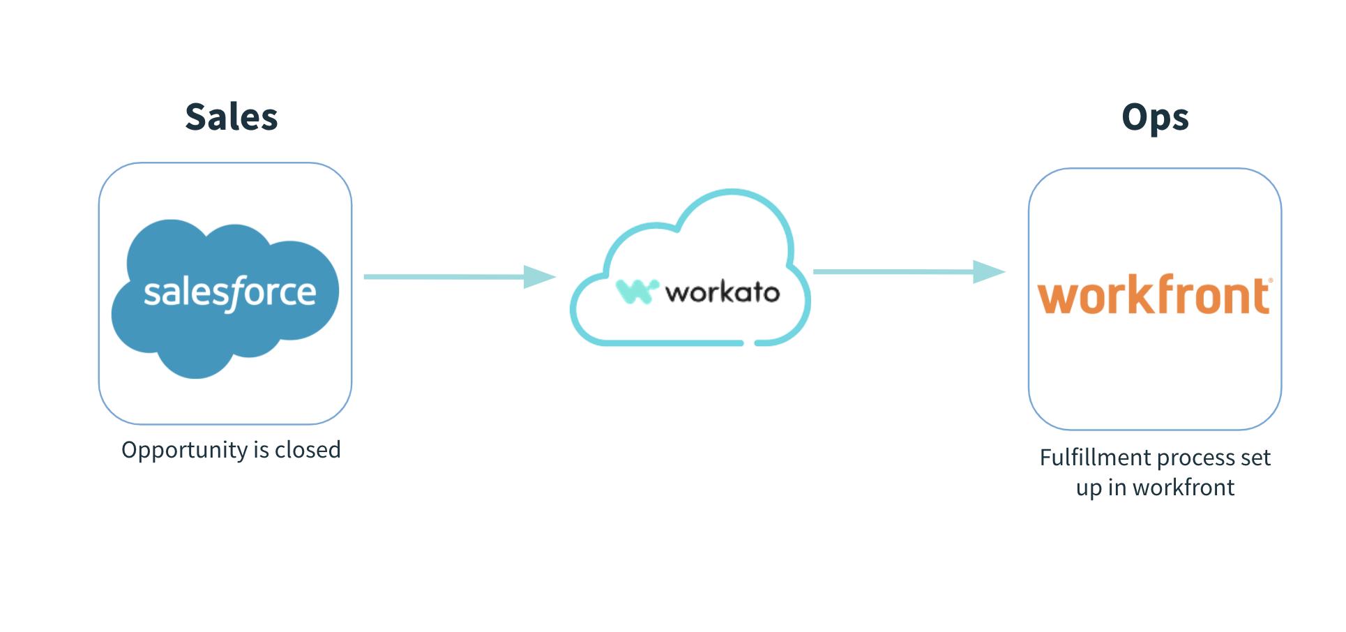 Salesforce - Workfront