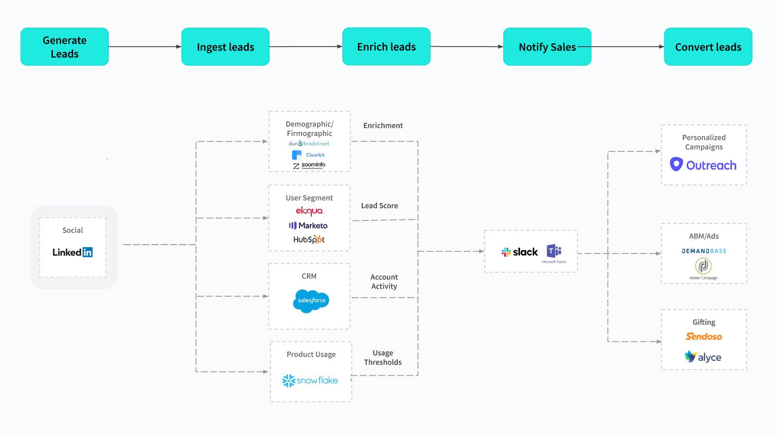 LinkedIn lead form workflow