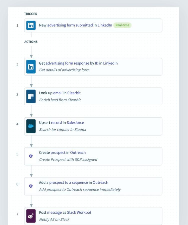 Workato LinkedIn Lead Gen Form Automation Recipe