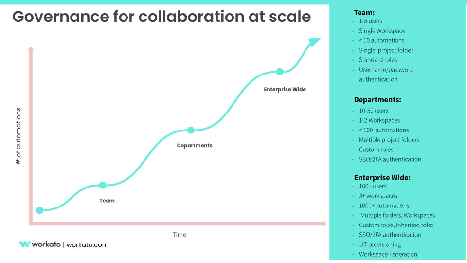Governance models for collaboration at scale