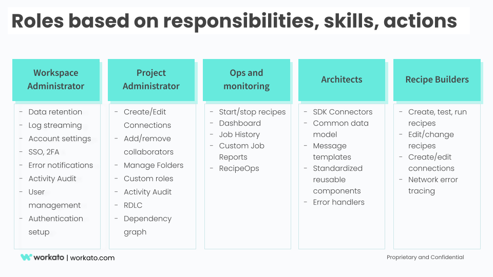 Meta roles based on skills, responsibilities and actions
